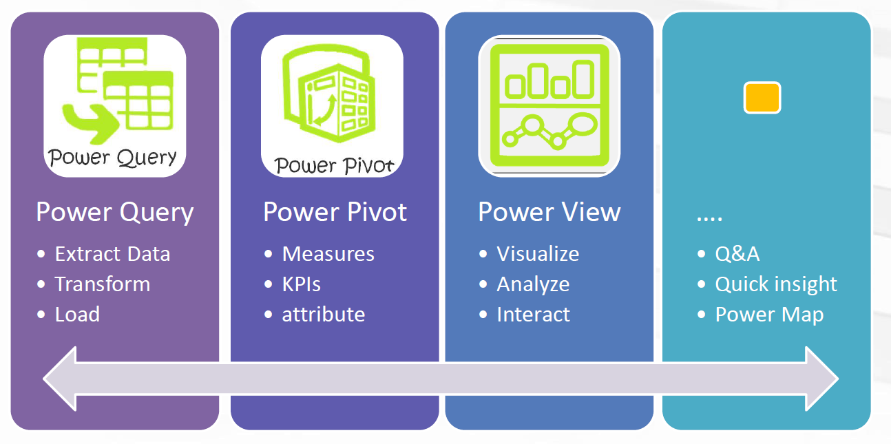 power bi-power query-power pivot