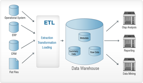 مراحل مختلف ETL
