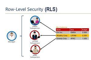 RLS-in Power BI