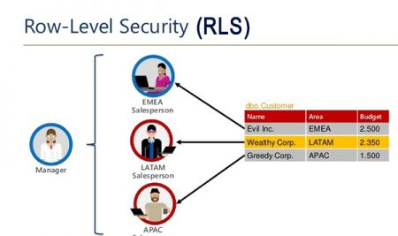 بالاخره امکان تعریف دسترسی روی رکوردها (RLS) در Power BI Report Server