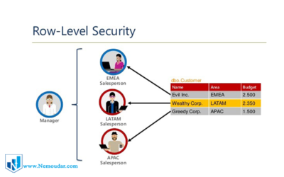 row level security در power bi