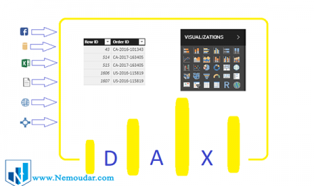 DAX چیست؟