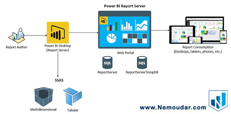 از ساخت گزارشات تا انتشار آ ها در Power BI report server