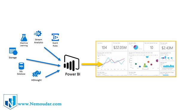 جمع اوری داده ها از هر کجا - power bi