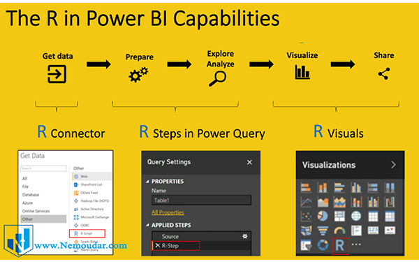 استفاده از R در power bi