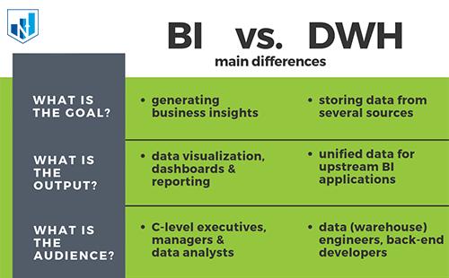 مقایسه هوش تجاری و انبار داده