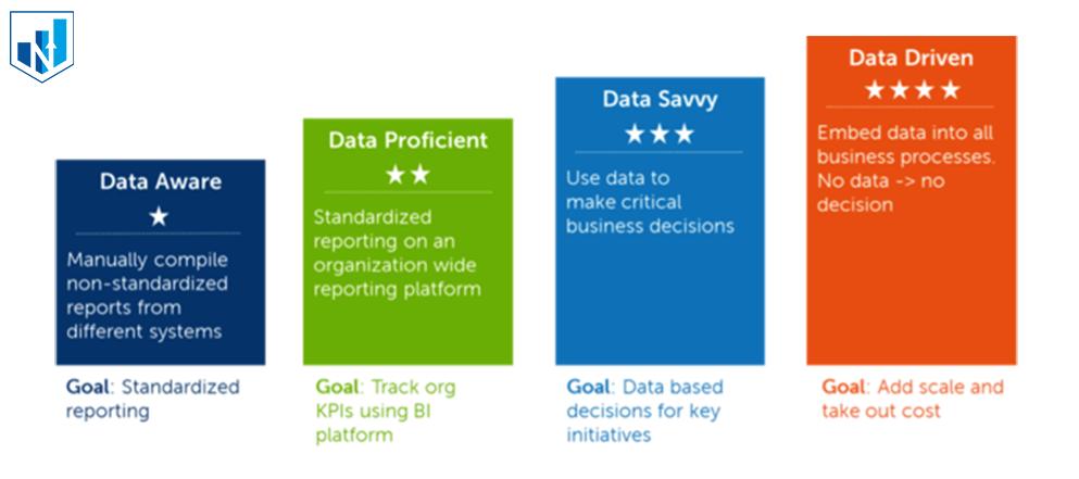data-maturity-model