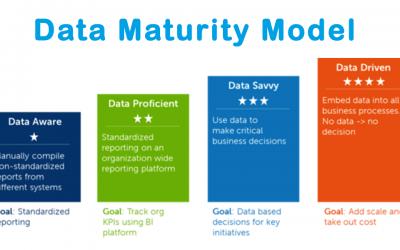 چهار مرحله مدل بلوغ داده