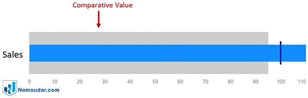 سری های مقایسه ای در کاستوم ویژوال bullet chart در پاور بی آی در power bi