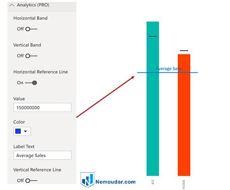 تجزیه و تحلیل در کاستوم ویژوال bullet chart در power bi