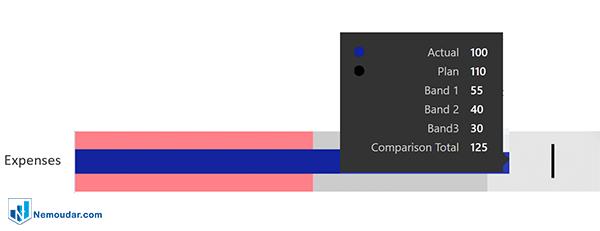 tool tip در کاستوم ویژوال bullet chart