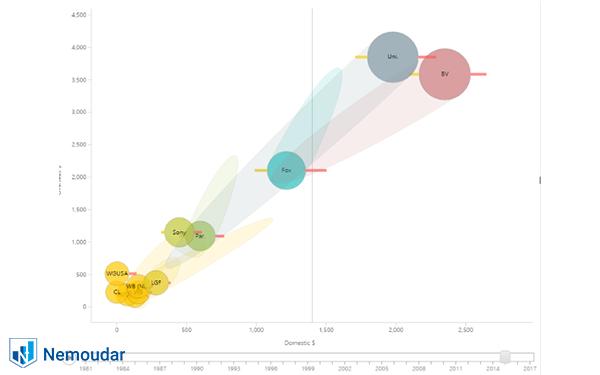 نمایش تغییرات حباب ها در impact bubble chart