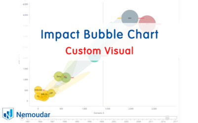 Impact Bubble Chart | Custom Visual