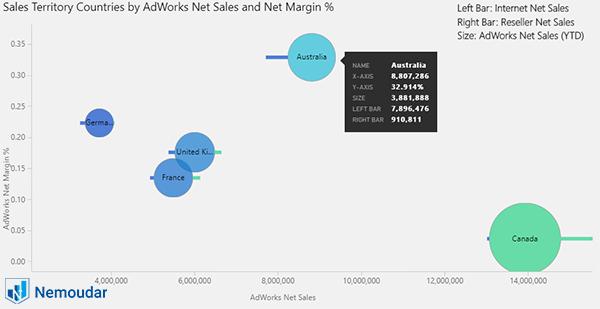 نمایش یک نمونه از impact bubble chart