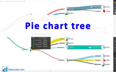 Pie-chart-tree