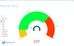 Tachometer Visual
