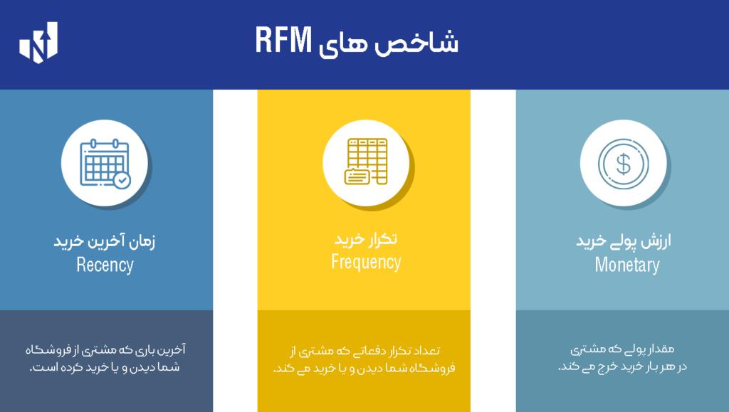 شاخص های متد RFM