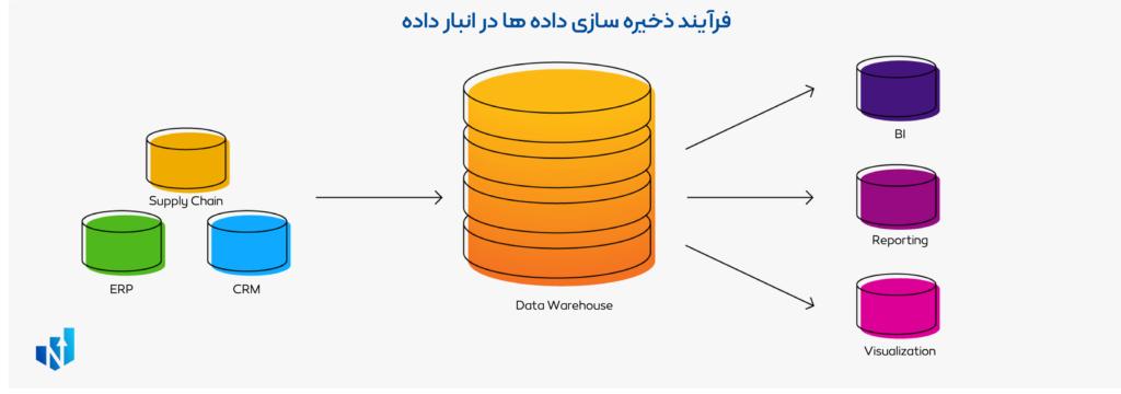 انبار داده چیست؟ data warehousing