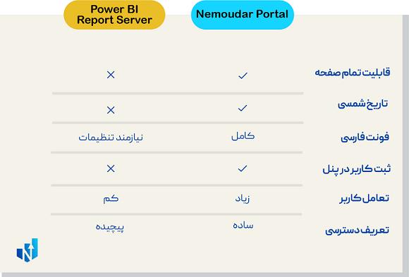 پاور بی آی فارسی power bi